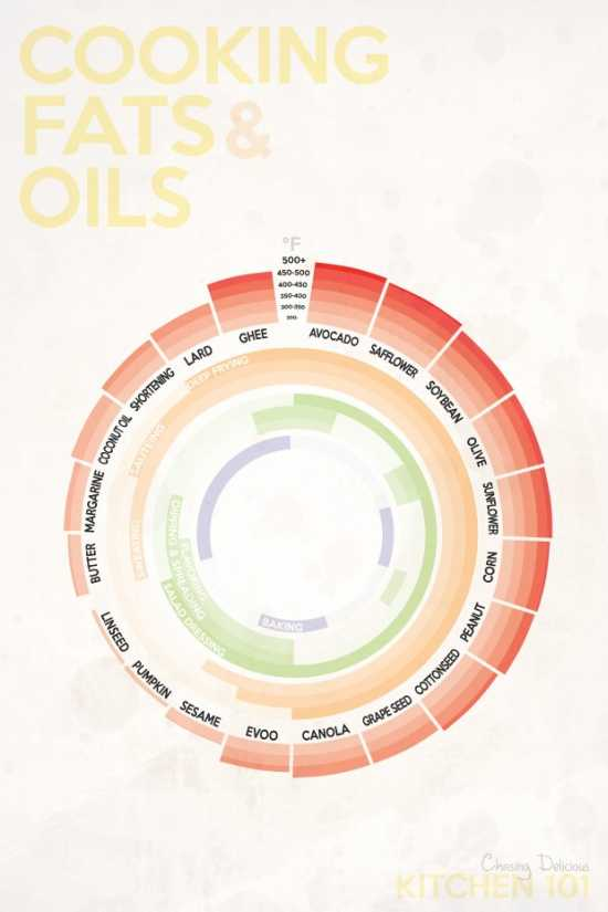 Cooking Fats and Oils